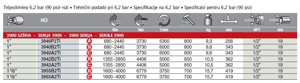 3900-szeria-tablazat-ingersoll-rand-mimiko