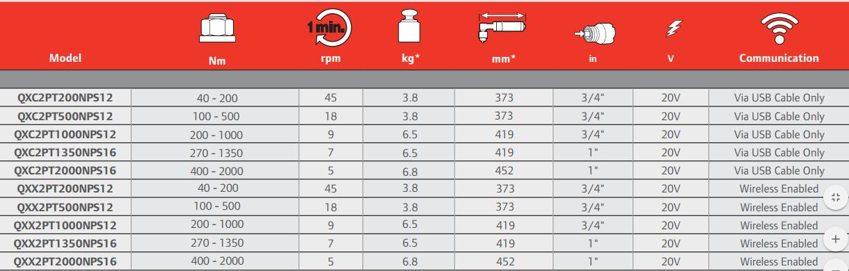 nyomatéksokszorozos-nyomatekpontos-akkumulatoros-csavarozo-ingersoll-mimiko-tablazat
